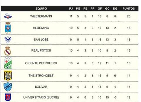 Wilstermann-se-queda-con-la-punta-tras-vencer-a-Nacional-Potosi-