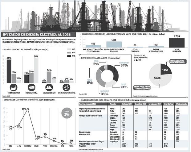 Plan-al-2025-preve-74%-de-energia-hidroelectrica