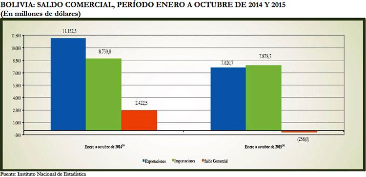 Exportaciones-bolivianas-caen-hasta-octubre-por-encima-de-lo-previsto-para-todo-el-ano