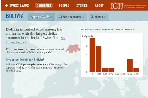 Cuentas-de-bolivianos-en-filial-suiza-del-banco-HSBC-llegan-a-$us-93,5-millones