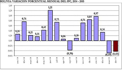 Los-precios-bajan-en-Bolivia-por-segundo-mes-consecutivo