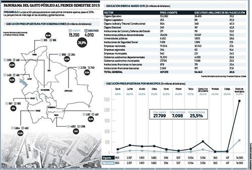 Presupuesto-registra-una-ejecucion-de-solo-30,6%