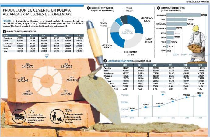 Produccion-de-cemento-llega-a-los-2,6-millones-de-toneladas