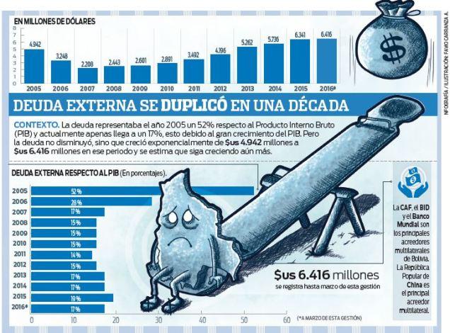 La-deuda-externa-sube-y-llega-a-6.416-MM-de-dolares