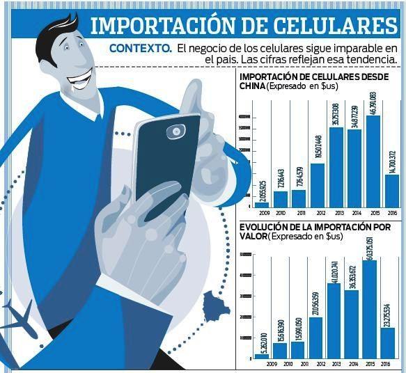 El-2015-la-importacion-de-celulares-crecio-en-39,8%