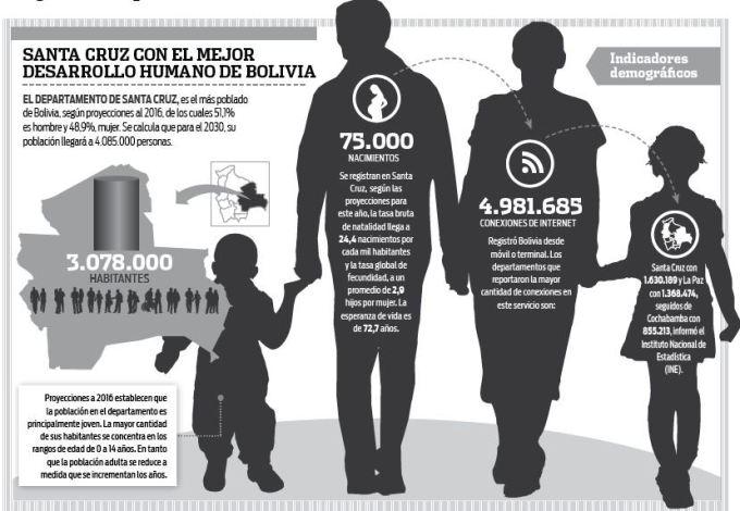 Santa-Cruz-es-lider-en--desarrollo-humano-del-pais