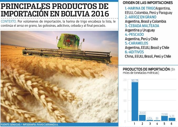 La-harina-de-trigo-es-el-producto-mas-importado