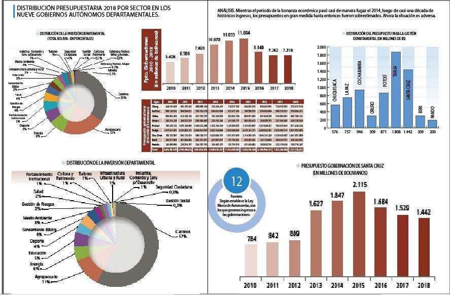 Ingresos,-las-gobernaciones-destinan-el-57%-en-caminos-y-agro