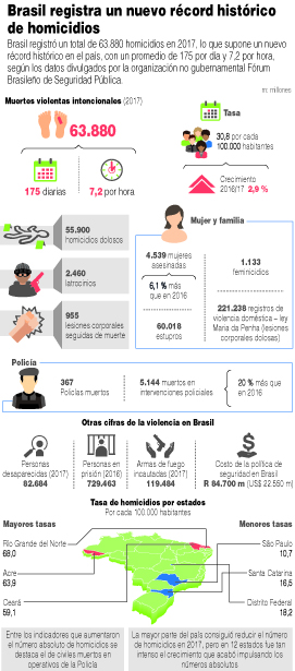 La-violencia-alcanzo-record-historico-en-Brasil