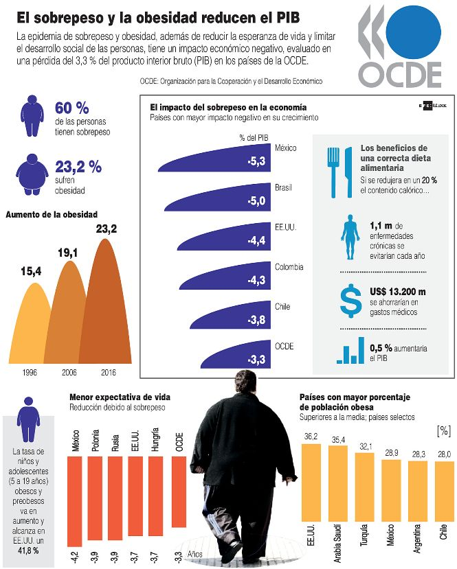 La-obesidad-reduce-el-PIB-