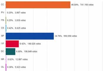 CC ganó en Santa Cruz con el 46,84%; el MAS segundo con el 34,76%