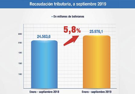 Crece-5,8%-la-recaudacion-tributaria