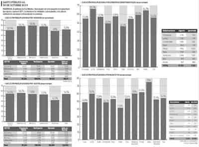 Gasto-publico-supera-a-los-ingresos-