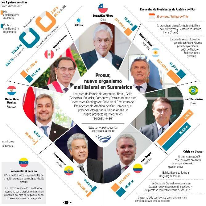 Sudamerica-gira-hacia-la-derecha,-Prosur-envia-nueva-senal-al-regimen-de-Maduro