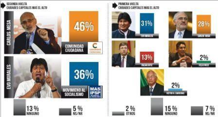 Mesa-lograria-victoria-en-Segunda-Vuelta,-encuesta-muestra-ventaja-para-el-candidato-opositor