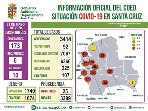Santa Cruz supera los 100 muertos, los contagios suben a 3.414