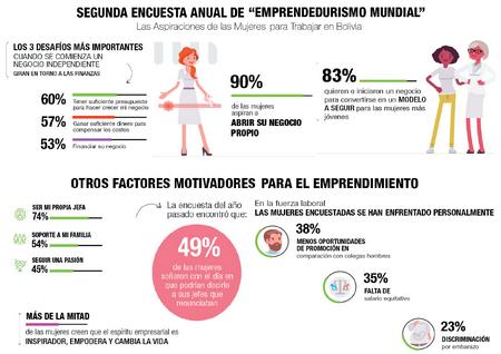 El-72-%-de-mujeres-prefiere-tener-un-negocio-propio
