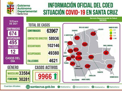 Covid en Santa Cruz: 674 casos nuevos y más de 11 mil enero