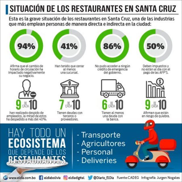 Infografía: el impacto de la pandemia en los restaurantes de Santa Cruz