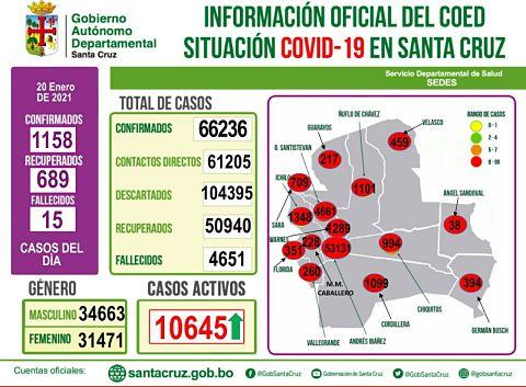 Covid-10 en Santa Cruz: Reportan 1.158 casos nuevos, récord del rebrote