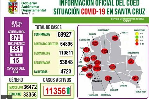 Covid-en-Santa-Cruz:-870-contagios-nuevos-y-551-recuperados
