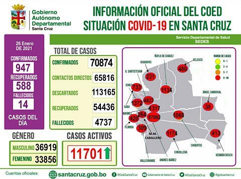 Santa Cruz supera los 70 mil casos de Covid-19
