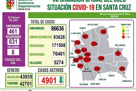 461-nuevos-contagios-y-8-decesos-se-registraron-en-Santa-Cruz