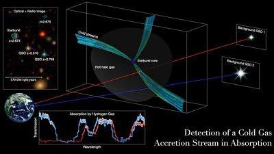Descubren un 'gasoducto' espacial que nutre una galaxia creciente