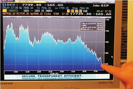 La-economia-mundial,-con-un-crecimiento--anemico-
