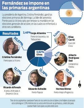 Presidenta-Argentina-va-segura-hacia-releccion