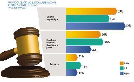 Elecciones-un-63%-cree-que-nada-cambiara-en-la-justicia