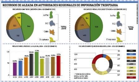 AIT-espera-cierre-del-ano-con-1.300-impugnaciones
