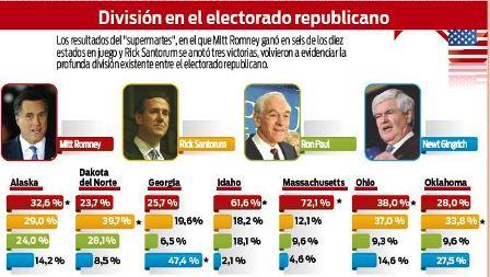 Romney-aun-no-se-siente-el-rival-de-Obama