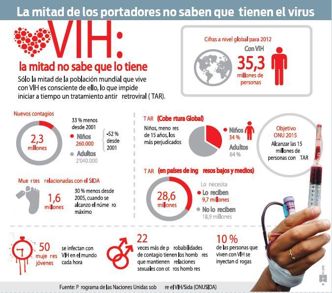 Aumenta-el-interes-por-las-pruebas-rapidas-de-VIH