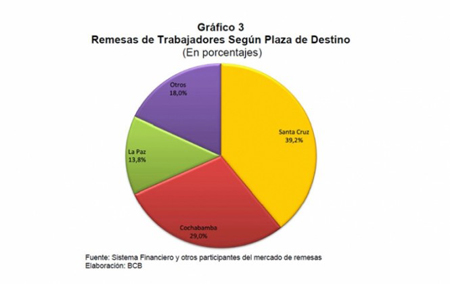 En-el-2012,-las-remesas-subieron-a-1.094-millones-de-dolares