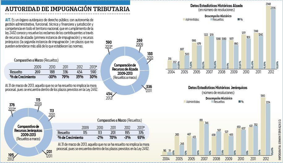 La-AIT-atendio-y-resolvio-mas-de-1.200-casos-el-2012