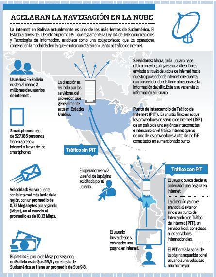 Entel-y-privadas-proponen-PIT-para-mejorar-internet