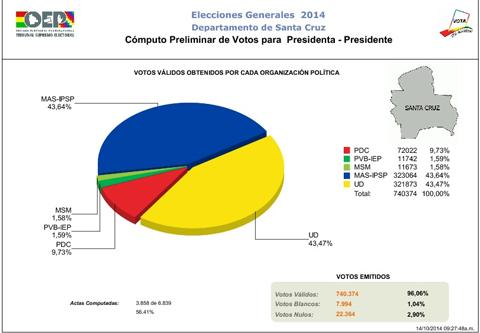 Resultados-al-56,41%-de-la-votacion-escrutada-en-Santa-Cruz:-MAS-43,64%-y-UD-43,47%-