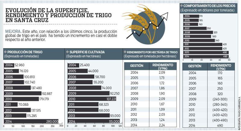 La-produccion-triguera-cubre-48%-del-consumo-