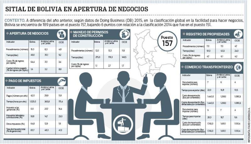 Bolivia-cae-seis-puestos-en-ranking-sobre-negocios