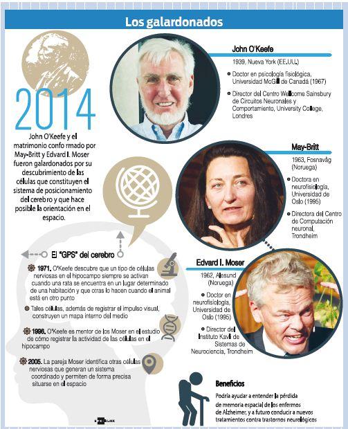 Nobel-para-descubridores-del--GPS--en-el-cerebro