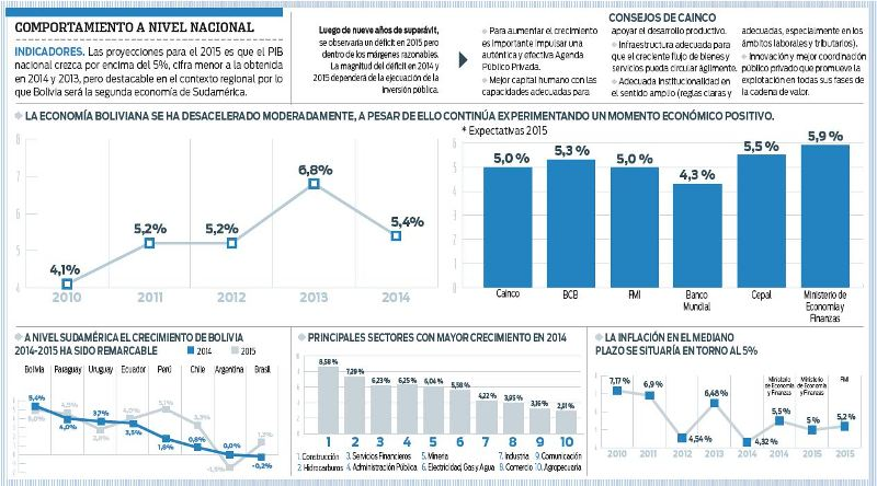 Preven-una-desaceleracion-de-la-economia-boliviana