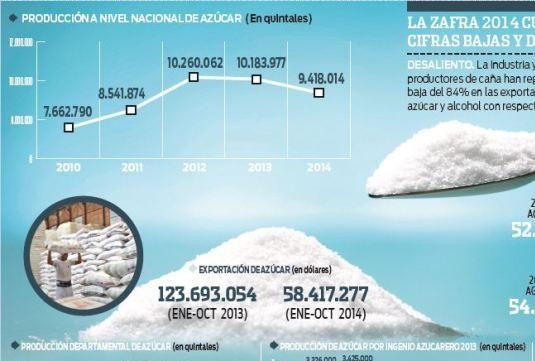 Cae-la-produccion-y-baja-la-exportacion-azucarera