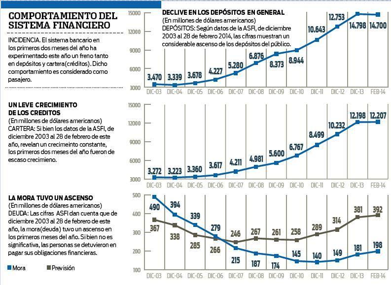 Luis-Arce-descarta-freno-en-el-sistema-financiero