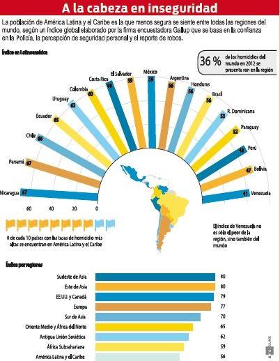 Latinoamerica-es-la-region-menos-segura
