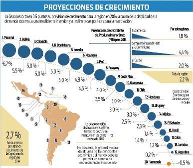 La-region-se-desacelera-por-las-materias-primas