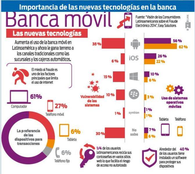 La-banca-movil-gana-mas-terreno-en-Latinoamerica