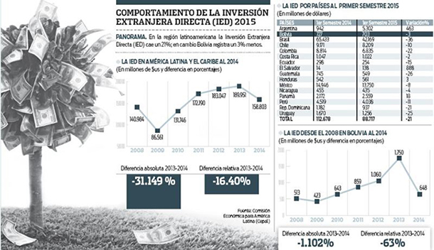 Inversion-extranjera-cae-21%-en-America-Latina