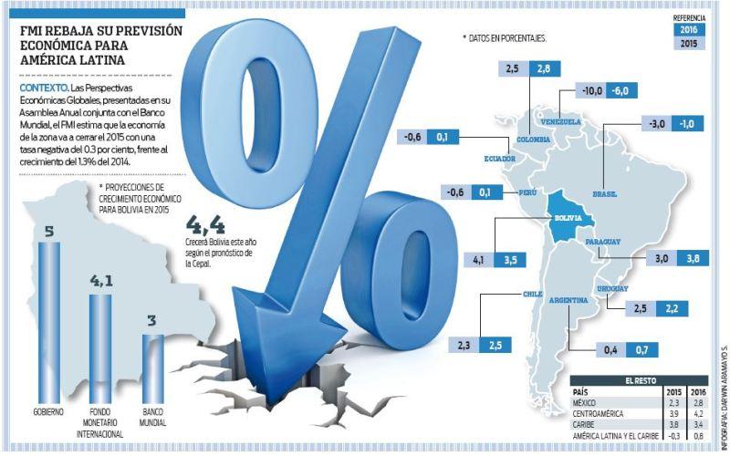 FMI-proyecta-recesion-en-Latinoamerica-este-ano
