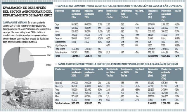 Produccion-agropecuaria-con-una-reduccion-del-8,9%